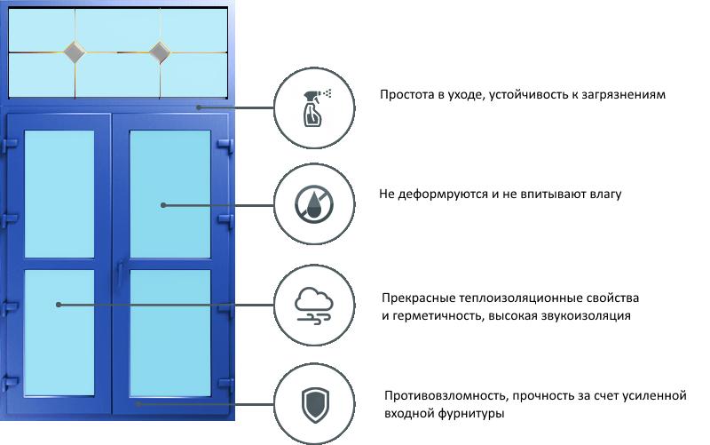Dveri-pvc-kiev