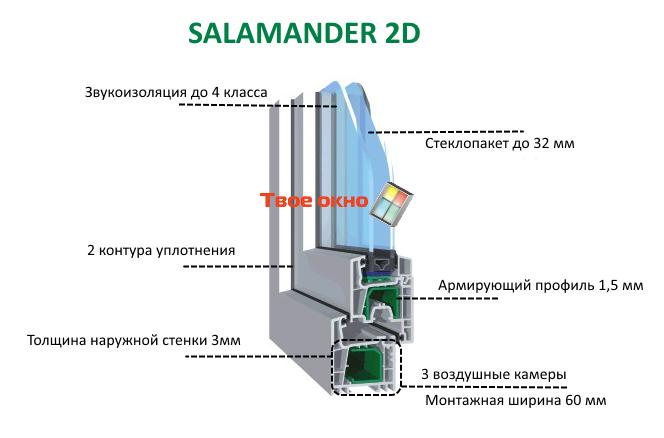 пластиковые окна Salamander 2d