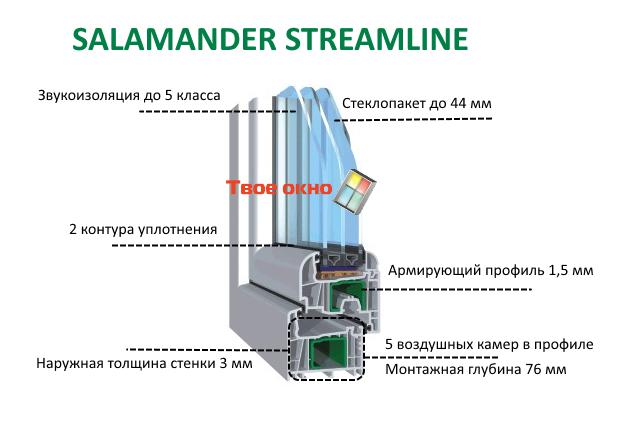 Окна Salamander Streamline Киев