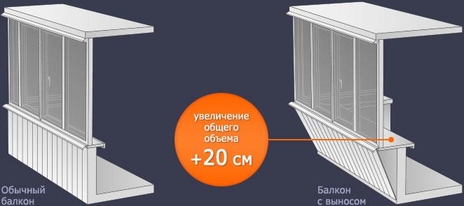 """Остекление балкона с выносом """" пластиковые окна киев/купить.."""
