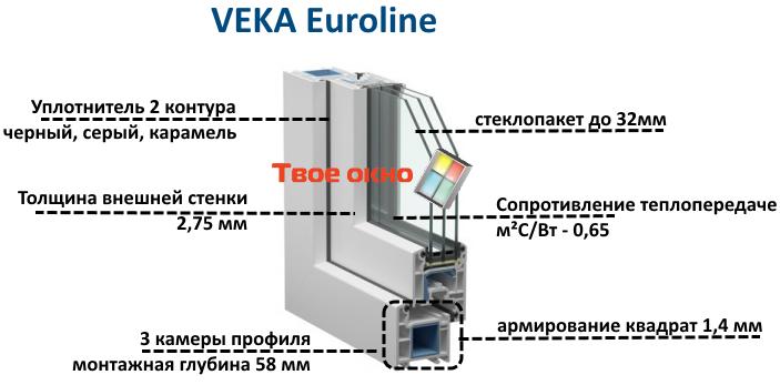 veka-euroline 58