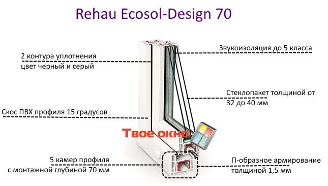 Rehau-Ecosol-Design 70