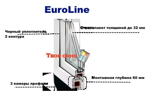 EuroLine v razreze