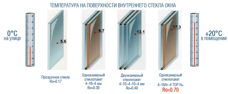 Поверхность стеклопакета температура
