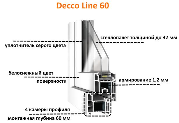 окна decco 60 в разрезе