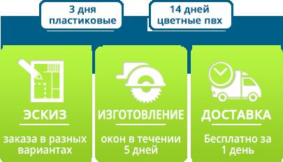 img block 4 05 - Пластиковые Окна Киев | Металлопластиковые окна купить Киев - Твое окно™|