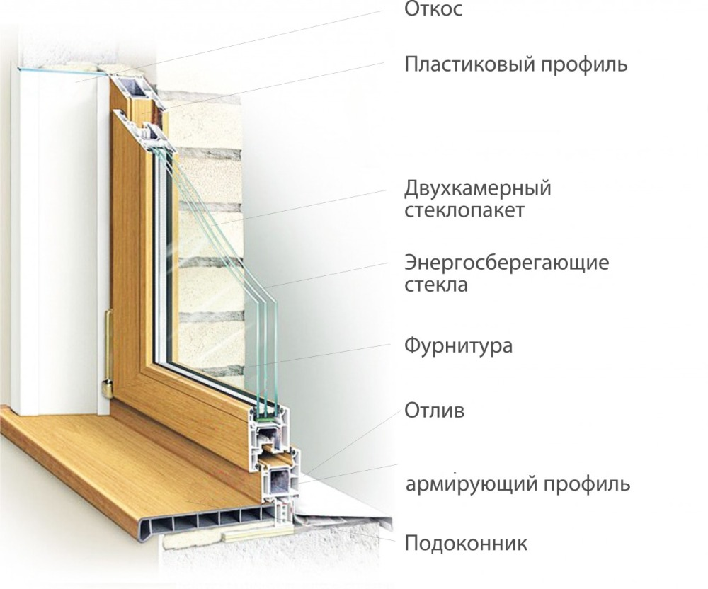 okno razrez - Пластиковые Окна Киев | Металлопластиковые окна купить Киев - Твое окно™|