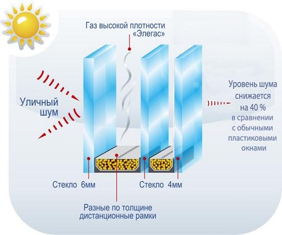 установка стеклопакетов триплекс киев