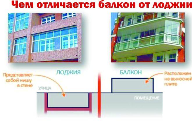 в чому відмінності балкона і лоджії