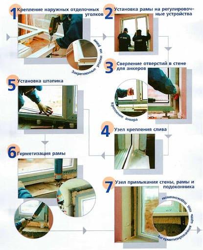 последовательность монтажа металлопластиковых окон